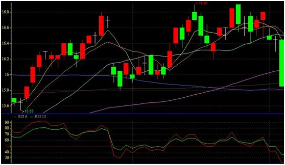 判斷轉折點的好工具---股市V爸【6/29技術分析漫談-RSI相對強弱指標】