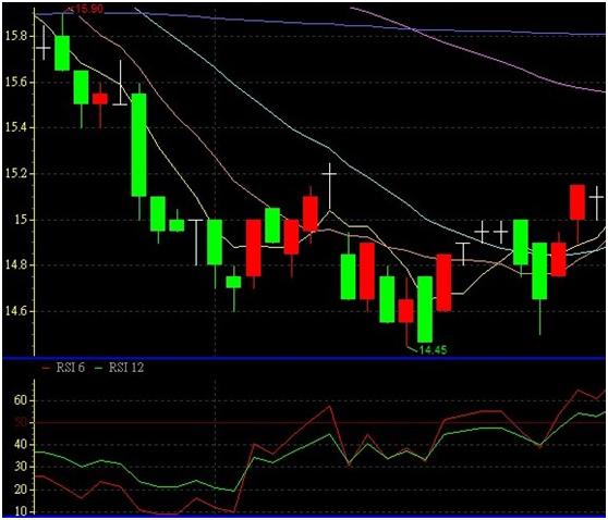 判斷轉折點的好工具---股市V爸【6/29技術分析漫談-RSI相對強弱指標】_02