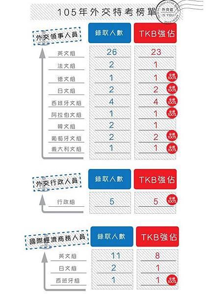 外交特考榜單