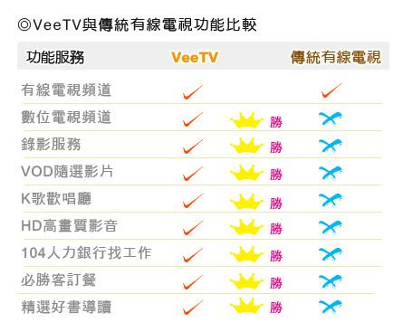 vee&有線電視比較