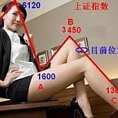 女人指數圖.jpg