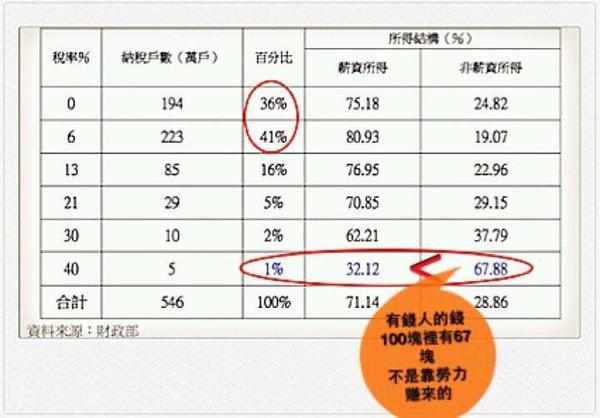 台灣1%的人民大部分的錢都來自於非薪資所得