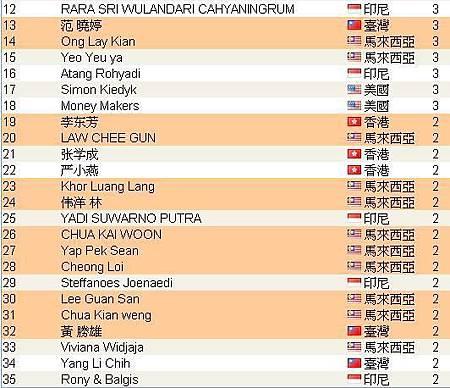 2012年10月份第一週的頂尖領袖排行榜有1/3都是龍哥的夥伴