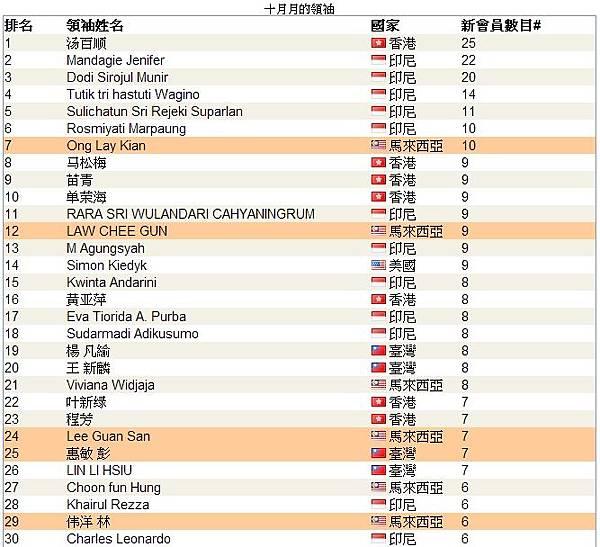 top leaders_10-1