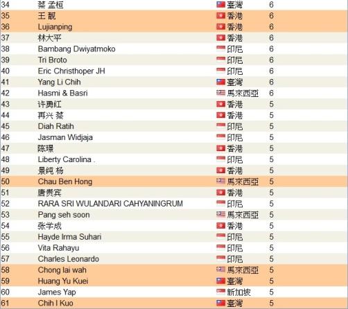 恭喜龍嫂上頂尖領袖排行榜了_2012年11月