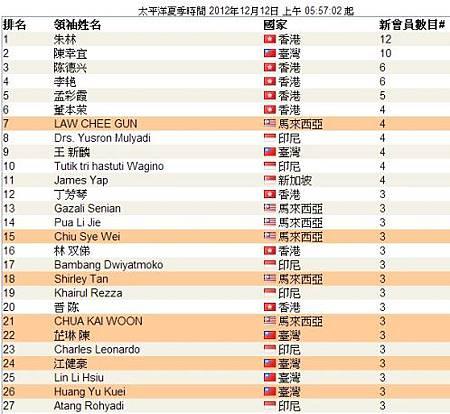 top leaders_12-w2