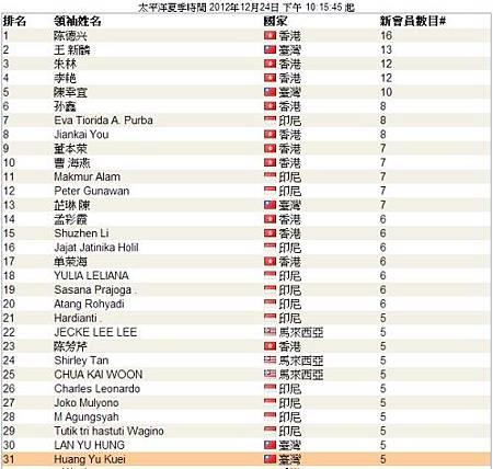 恭喜龍嫂直推5M又上頂尖領袖排行榜了,下一個月VB系統免費_2012年12月