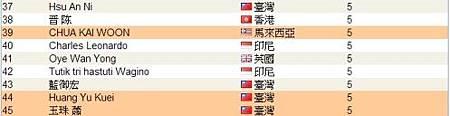恭喜 維瑪龍哥 傘下夥伴共7人上頂尖領袖排行榜,佔全部的1/7-2