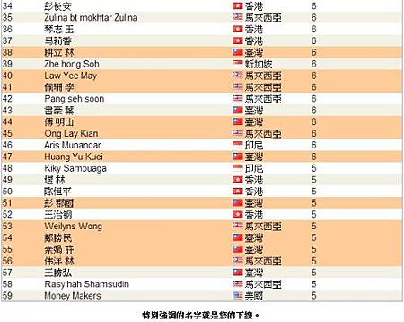 恭喜 維瑪龍哥 傘下夥伴共22人上2013.03月份頂尖領袖排行榜,佔全部的1/3