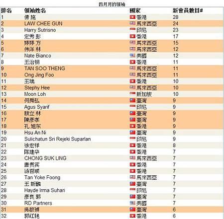 全球頂尖領袖排行榜04-1