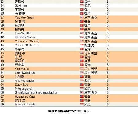 全球頂尖領袖排行榜04-2