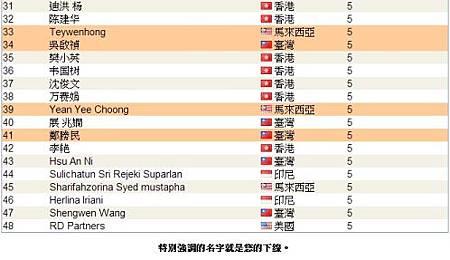恭喜 vemma維瑪龍哥 傘下夥伴共14人上2013年05月份全球頂尖領袖排行榜,佔全部的1/4