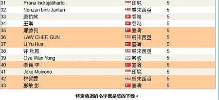 恭喜 vemma維瑪龍哥 傘下夥伴共20人上2013年06月份全球頂尖領袖排行榜,將近佔全部的一半-2