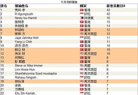 恭喜 vemma 維瑪龍哥 傘下夥伴共18人上2013年07月份全球頂尖領袖排行榜,佔了全部的40%-1