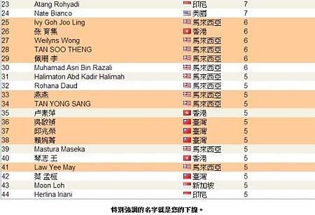 恭喜 vemma 維瑪龍哥 傘下夥伴共18人上2013年07月份全球頂尖領袖排行榜,佔了全部的40%-2
