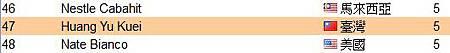 恭喜 維瑪龍嫂 上全球頂尖領袖排行榜,下一個月VB系統免費_2013年08月