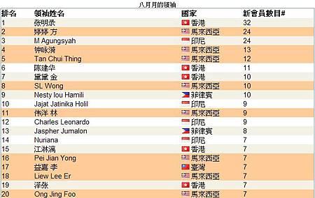 恭喜 vemmamax 維瑪龍哥 傘下夥伴共18人上2013年08月份全球頂尖領袖排行榜,佔了全部的1/3