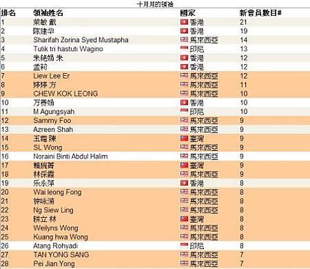 恭喜 vemma維瑪龍哥 傘下夥伴共27人上2013年10月份全球頂尖領袖排行榜,佔全部的一半-1