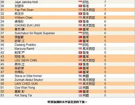 恭喜 vemma維瑪龍哥 傘下夥伴共27人上2013年10月份全球頂尖領袖排行榜,佔全部的一半-2