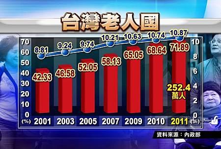 您不可不知,台灣是「老人國」