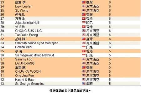 恭喜 vemma維瑪龍哥 傘下夥伴共24人上2013年12月份全球頂尖領袖排行榜,佔了全部的一半以上
