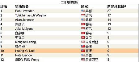 恭喜 維瑪龍嫂 維瑪峻榮 上全球頂尖領袖排行榜,下一個月VB系統免費_2014年02月