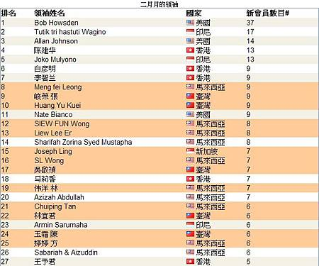 恭喜 vemma維瑪龍哥 旗下夥伴共21人上2014年2月份全球頂尖領袖排行榜,佔了全部的46%