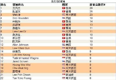 恭喜 vemma維瑪龍哥 旗下夥伴共17人上2014年4月份全球頂尖領袖排行榜,佔了全部的38%