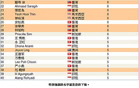 恭喜vemma維瑪龍哥旗下夥伴共17人上2014年5月份 全球頂尖領袖排行榜,佔了全部的4成-2
