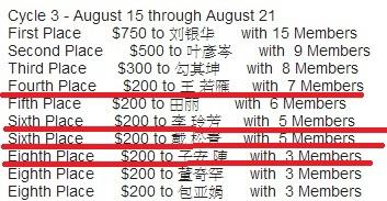恭喜 若雁 玲芳 松青 子安 獲得全球VDL單週推薦最多新會員前十名競賽獎金