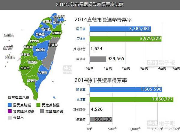 2014九合一選舉直轄市、縣(市)長當選名單