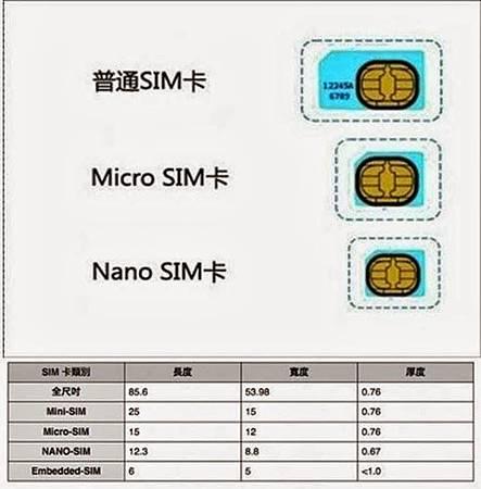 智慧型手機SIM卡介紹