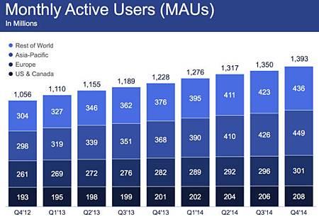 Facebook用戶數幾近14億大關,行動裝置成廣告收益主力