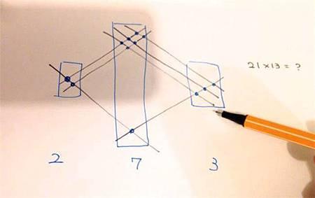 神奇又好學的數學乘法~印度式算法