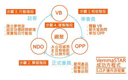 VemmaSTAR成功方程式-S.O.P運作流程圖