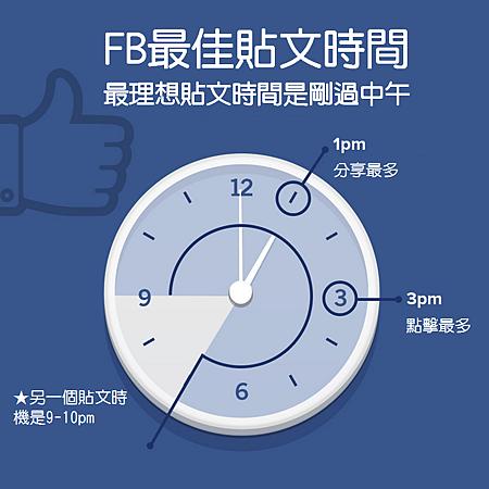 FB最佳的貼文時間是幾點?