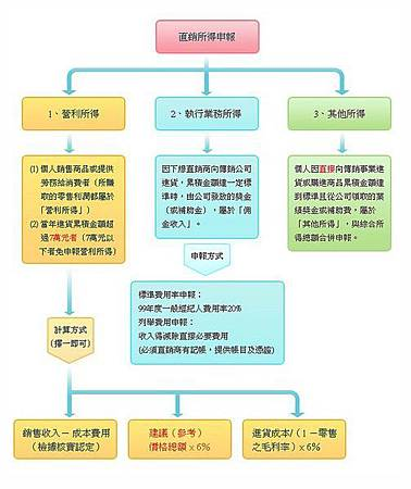 VMAlife 維瑪 報稅沒煩惱 (直銷所得申報圖)