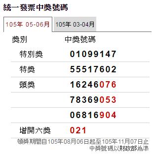 創紀錄!105年5-6月統一發票中獎號碼共產生19位千萬得主