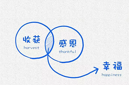 哈佛大學用這12張圖,教育了整整10億人-感恩