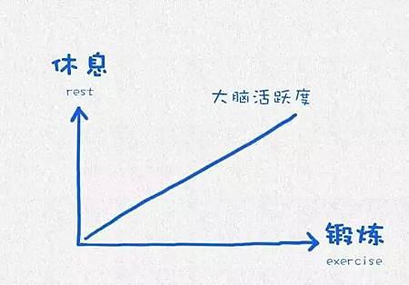 哈佛大學用這12張圖,教育了整整10億人-愛自己