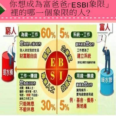 你想成為富爸爸「ESBI象限」裡的哪一個象限的人?