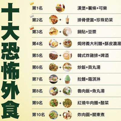 衛福部公布大腸癌的主因來自十大恐怖美食!
