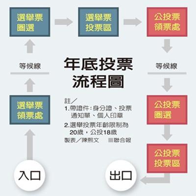 2018 年底投票流程圖