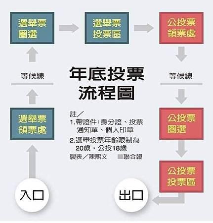 投選舉票完(千萬別離開投票所),再領公投票