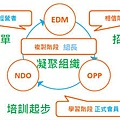 GTeam黃金團隊 成功方程式SOP運作流程圖.jpg