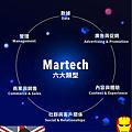Martech 行銷科技 六大領域.png