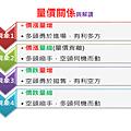 4種 量價關係 與 解讀.png