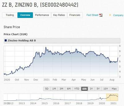 Zinzino 聖希諾 Nasdaq 納斯達克 股票 上市 資訊.JPG