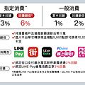 滙豐 匯鑽卡 指定 外送 網購 行動支付,通通最高6% 現金回饋.png