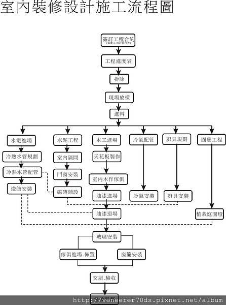 設計施工流程